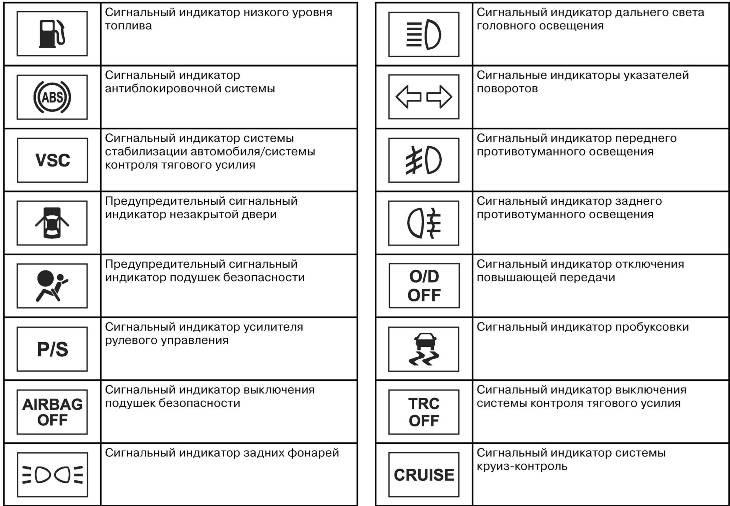 Предназначение значков на приборной панели авто
