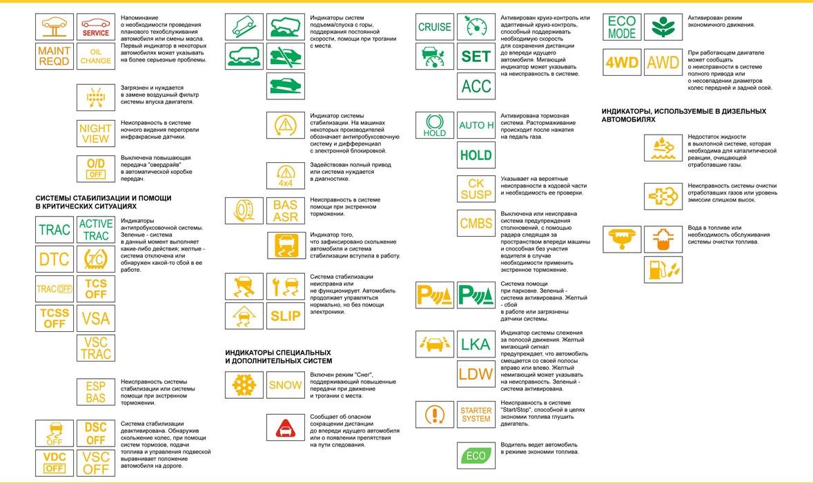 Специальные лампы и индикаторы на приборной панели автомобиля