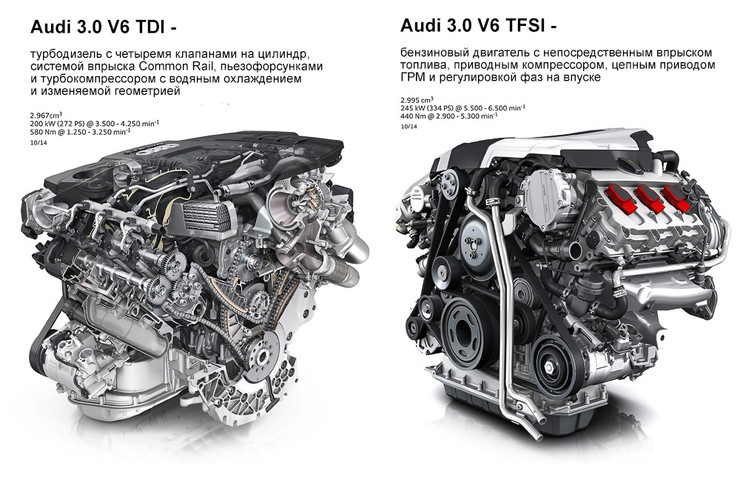 Отличие крутящего момента дизельного двигателя авто от бензинового